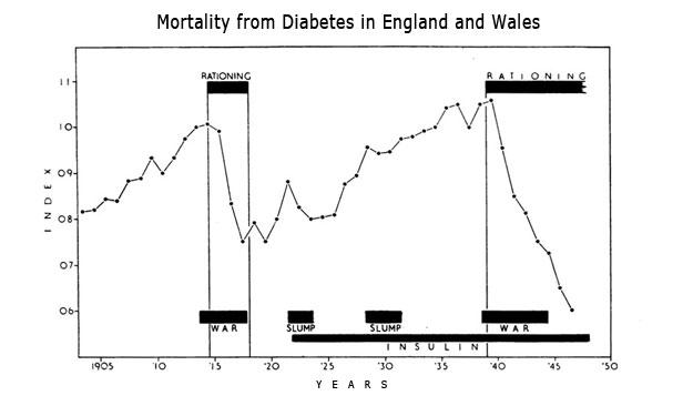 diabetes-sterfte-wereldoorlog
