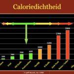 caloriedichtheid